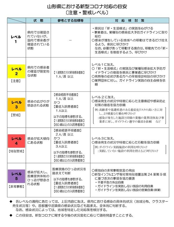 最新 山形 ウイルス 県 コロナ 山形 新型コロナウイルス・ワクチンの最新情報:朝日新聞デジタル